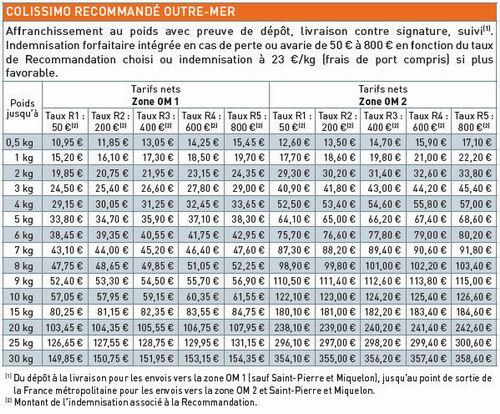 Colissimo Outre Mer contre signature - avec assurance R1